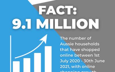 Australian eCommerce participation